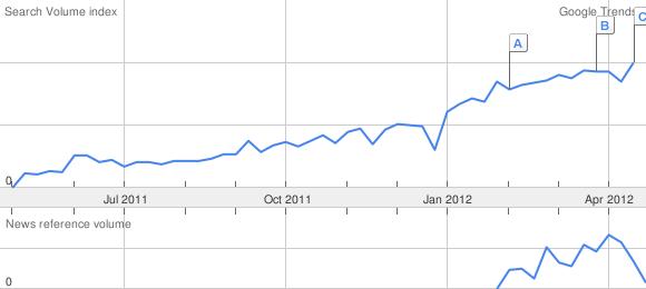 "Google Trends pro ""responsive webdesign"""